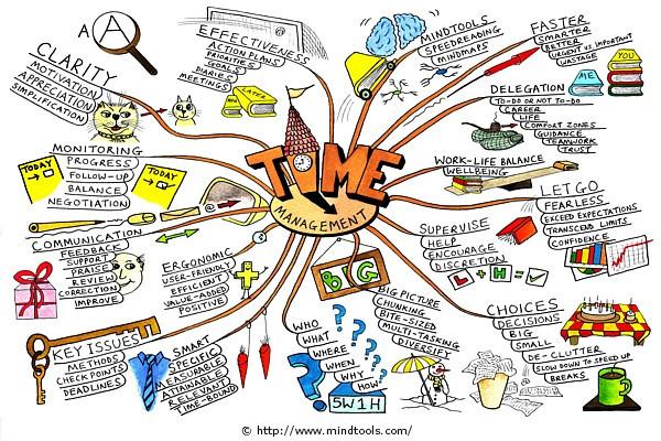 Khả năng quản lý thời gian